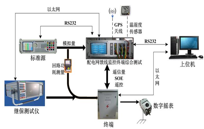 配电网馈线监控终端综合测试系统