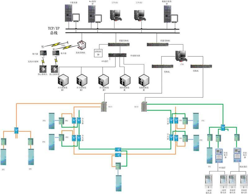 配电自动化及微电网仿真实训系统建设方案